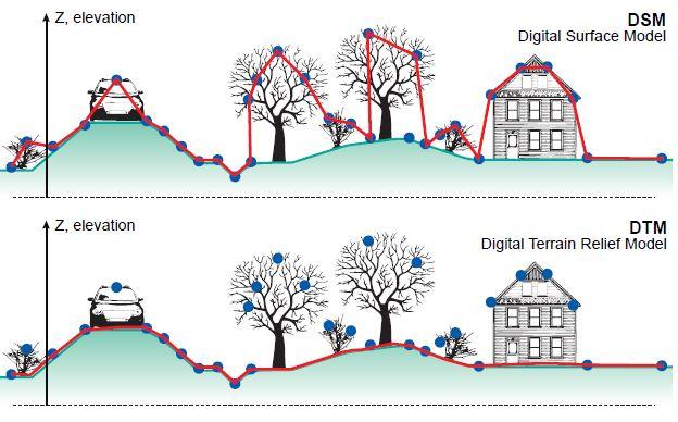 Diferencias entre un DSM, DEM & DTM